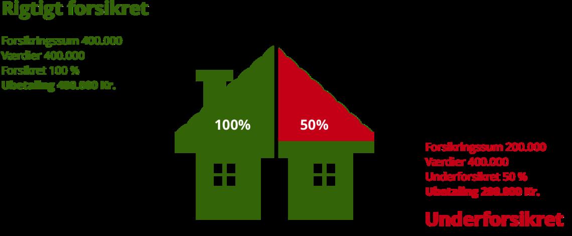 Illustration af underforsikring på indboforsikring og konsekvenser for evt. skadesudbetaling