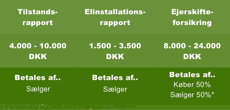 Ejerskifteforsikring og priser